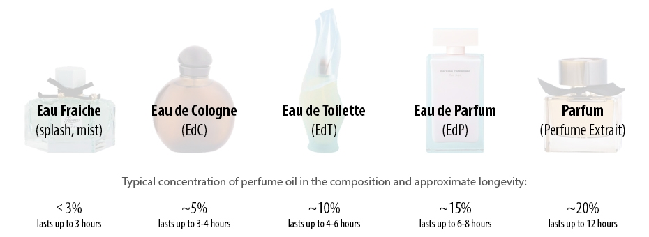 Perfume Type Concentrations